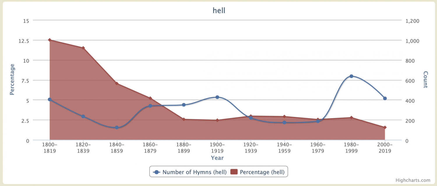 "Chart of occurrences of the word ""helll"" in hymns over time"